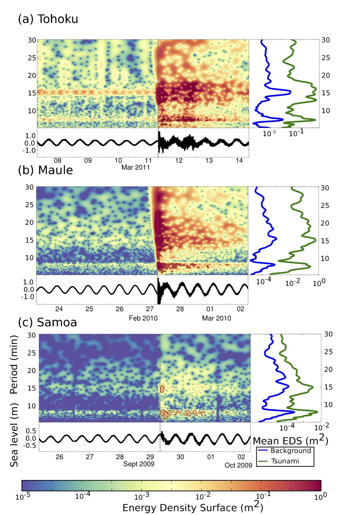 Spectral response of the Hiva Oa Island