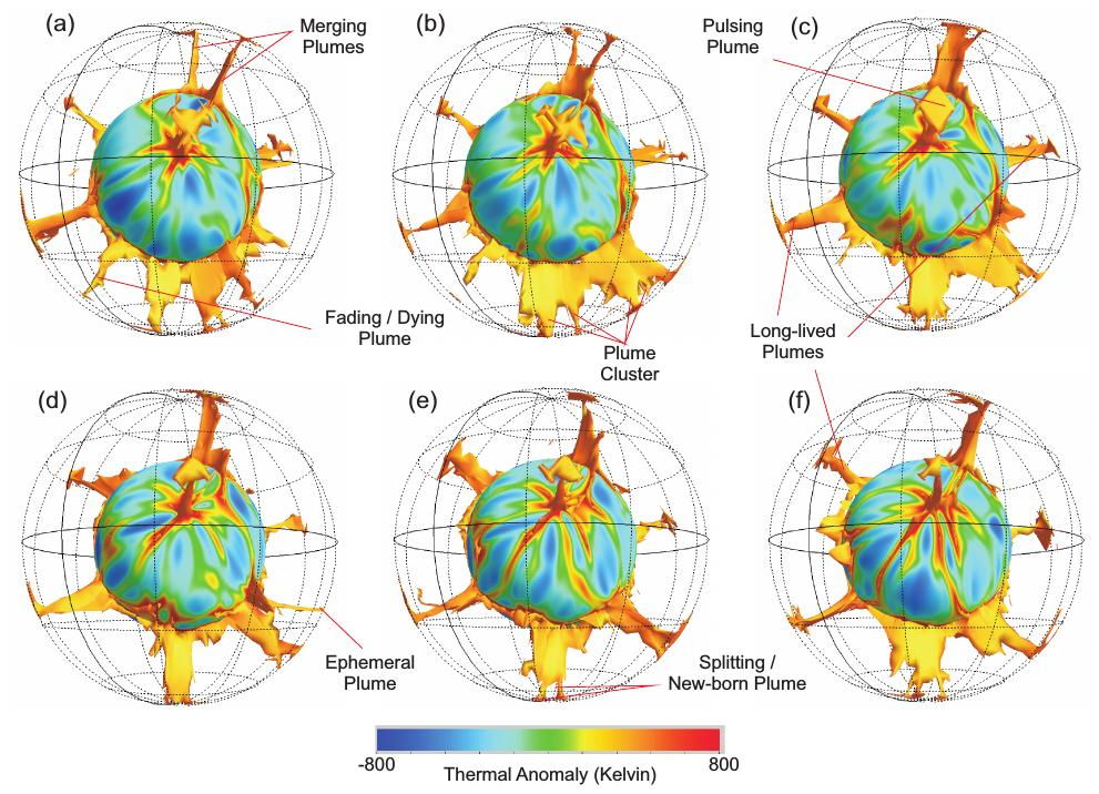 A series of thermal profiles, displaying the temporal evolution of a mantle convection simulation
