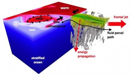 Spontaneous Generation of Internal Waves